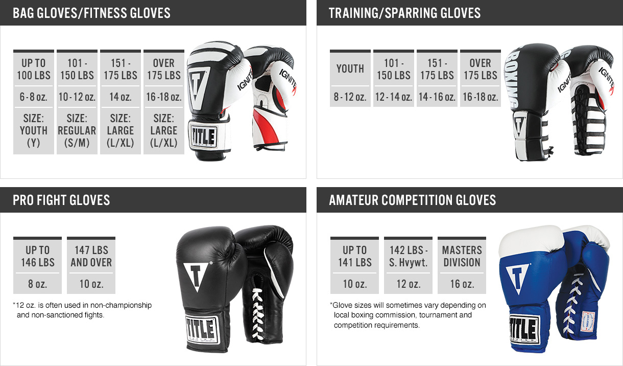 Boxing glove size chart what size boxing gloves should i get boxing glove size chart nvjuhfo Choice Image